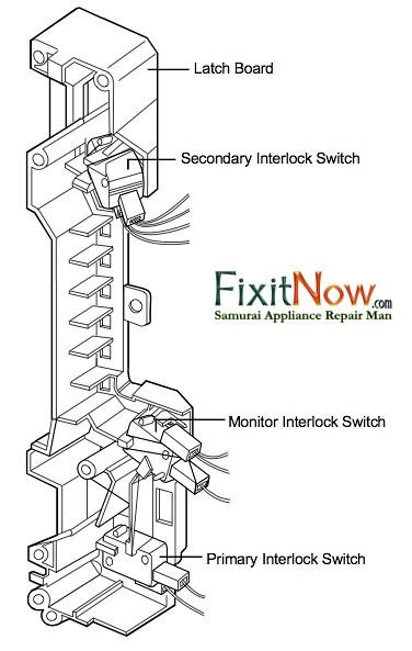 Microwave Ovens | Fixitnow.com Samurai Appliance Repair Man on