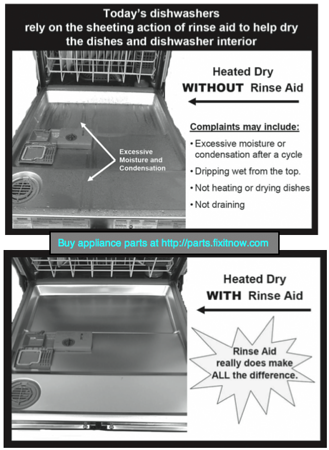 Rinse Aid in Dishwashers