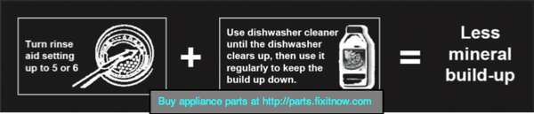 Rinse Aid Settings in Dishwashers