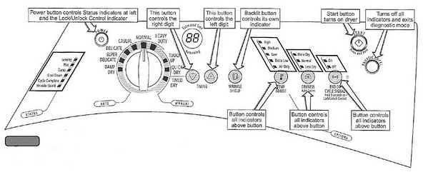 whirlpool duet washing machine parts diagram diagram compact washing machine parts diagram whirlpool duet sport dryer diagnostics and fault codes fixitnow whirlpool duet sport washer component locations